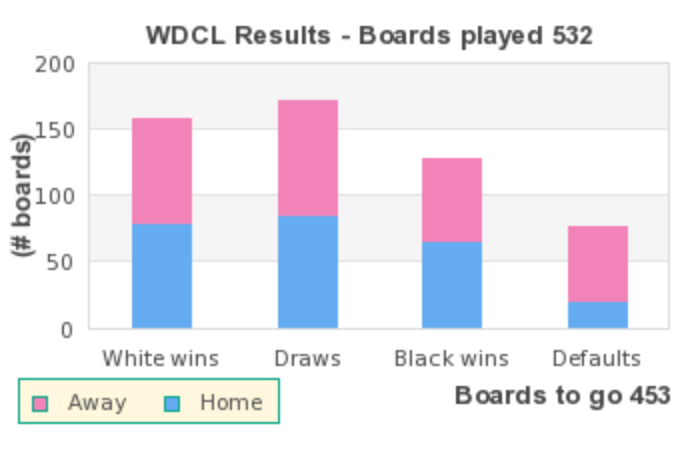 WDCL Board count